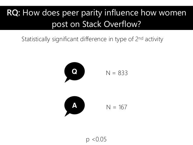 RQ: How does peer parity influence how women post on Stack Overflow? Statistically significant difference in type of 2nd a...