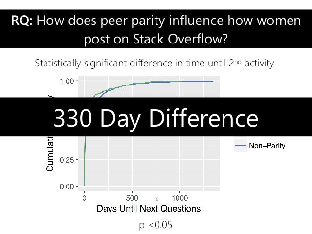 RQ: How does peer parity influence how women post on Stack Overflow? Statistically significant difference in time until 2n...
