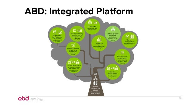 ABD: Integrated Platform 13 Mobile App for Producers Capture leads, prospects, and activities Client Portal View policies ...