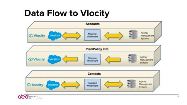 Data Flow to Vlocity 14
