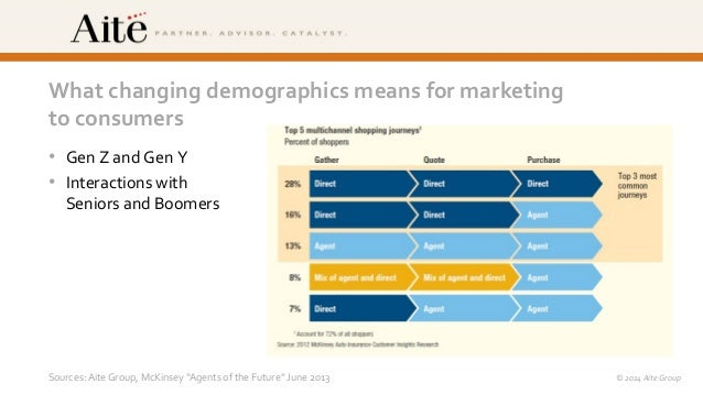 ©  2014  Vlocity,  Inc.    ©  2014  Aite  Group   What  changing  demographics  means  for  ma...