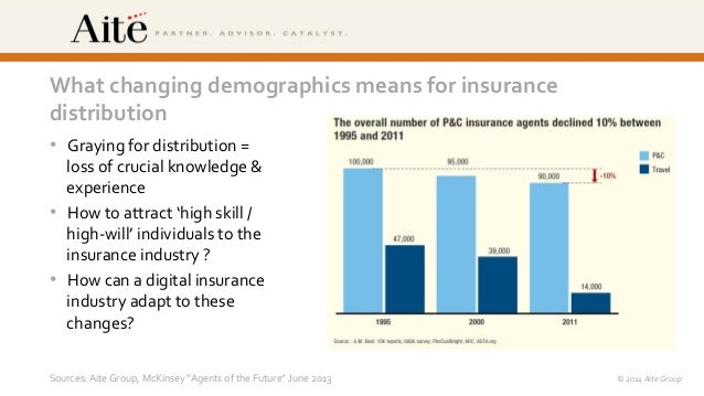 ©  2014  Vlocity,  Inc.    ©  2014  Aite  Group   What  changing  demographics  means  for  in...