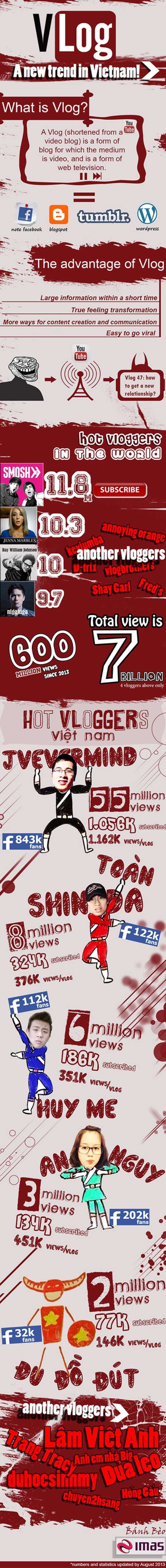 Vlog infographic eng2