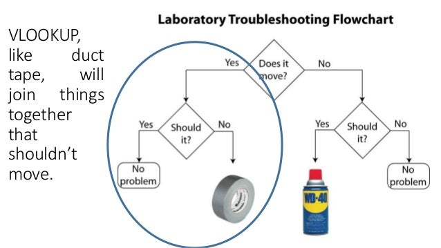 Engineering flowchart Does it Move Should it WD40 vs Duct