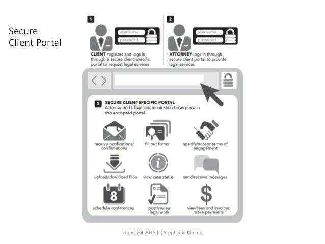 Secure Client Portal Copyright 2015 (c) Stephanie Kimbro