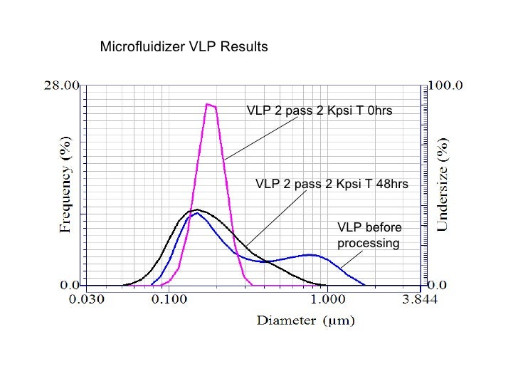 VLP before processing VLP 2 pass 2 Kpsi T 0hrs VLP 2 pass 2 Kpsi T 48hrs Microfluidizer VLP Results