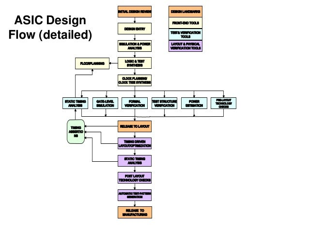 vlsi design Vlsi design is a peer-reviewed, open access journal that presents state-of-the-art papers in vlsi design, computer-aided design, design analysis, design implementation, simulation and testing theory as well as applications are discussed.