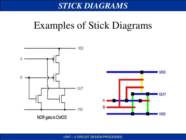 Vlsi stick daigram JCE