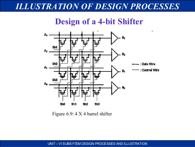Subsystem Design And Layout In Vlsi Pdf