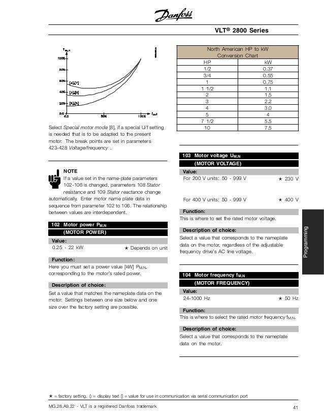 Danfoss vlt 8000 aqua manuals