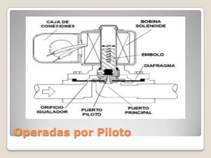Operadas por Piloto