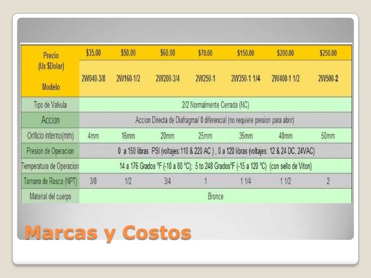 Marcas y Costos
