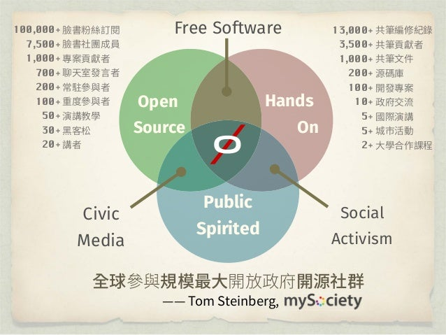 Open Source Introduce the activist community to the Open Source way Step 2
