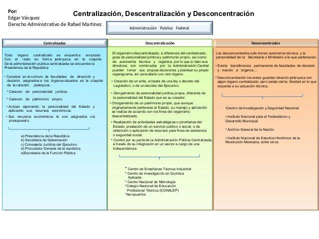 Centralización, Descentralización y Desconcentración Administración Publica Federal Centralizados • Consiste en el cúmulo ...