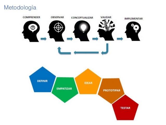 Vm17 innovación centrada usuario. Design Thinking. Slide 3