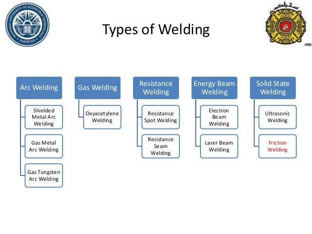 Welding And Its Types