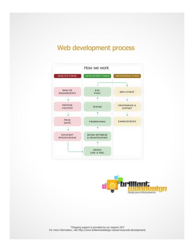 How Brilliantwebdesign.net Do Web Development