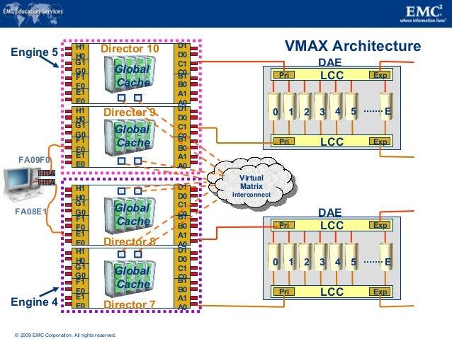 VMAX ARCHITECTURE EBOOK