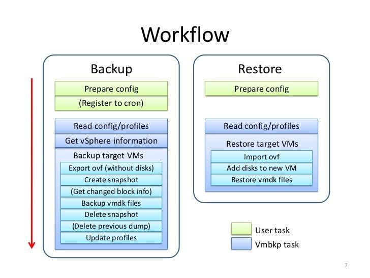 Vmbkp: VMware vSphere Incremental Backup Tool