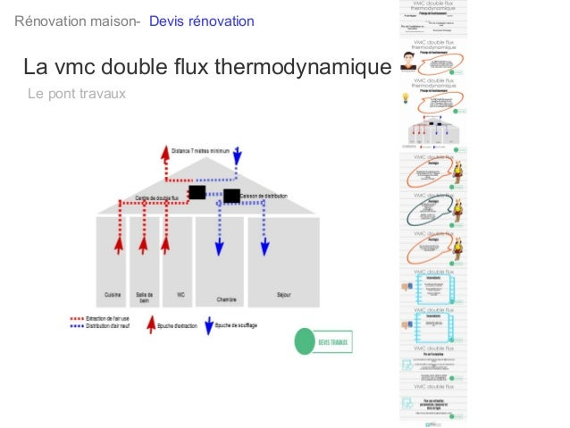 vmc double flux thermodynamique. Black Bedroom Furniture Sets. Home Design Ideas