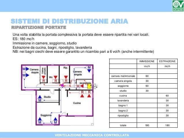 Roberto Perego, VORTICE ELETTROSOCIALI SPA:VMC – Ventilazione Meccani…