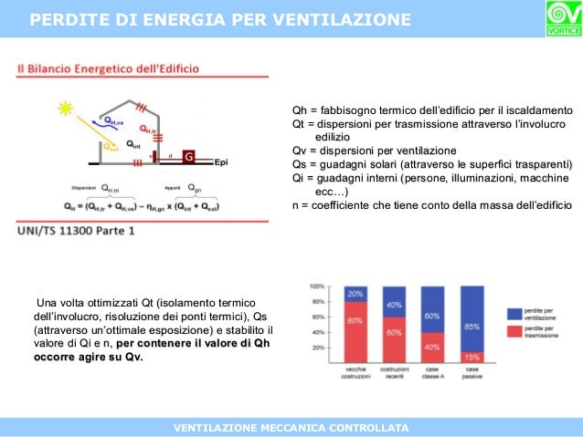 Intervento di roberto perego vortice elettrosociali spa for Calcolo fabbisogno termico