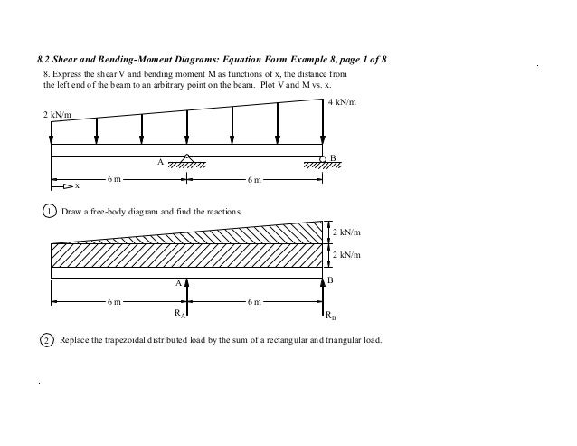 Shear and bending moments 44 82 shear and bending moment diagrams equation form example ccuart Images