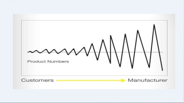 CAUSES OF THE BULL-WHIP EFFECT Demand forecast updating Order batching Price fluctuation Rationing and shortage gaming...