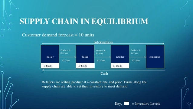 SUPPLY CHAIN DISRUPTED Customer Demand forecast = 20 units miller baker retailer consumer Products & Services Products & S...