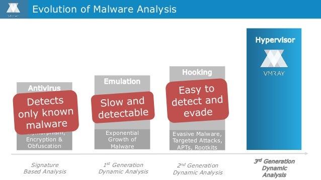 Hooking 2nd Generation Dynamic Analysis Evasive Malware, Targeted Attacks, APTs, Rootkits Evolution of Malware Analysis Em...
