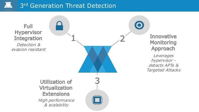 Full Hypervisor Integration Detection & evasion resistant 3rd Generation Threat Detection Utilization of Virtualization Ex...