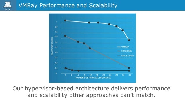 VMRay Performance and Scalability Our hypervisor-based architecture delivers performance and scalability other approaches ...