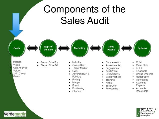 marketing audit process How the audit process worked: to gain perspective without politics, mulhern  hired an outside team of interactive marketing auditors the entire.