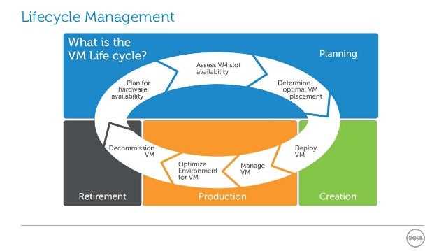 Technology Lifecycle Management: Using Lifecycle Management To Control VM Sprawl