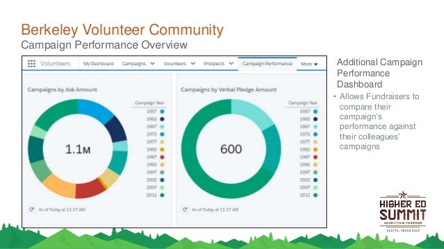 Using Community Cloud for Alumni Volunteer Solicitors