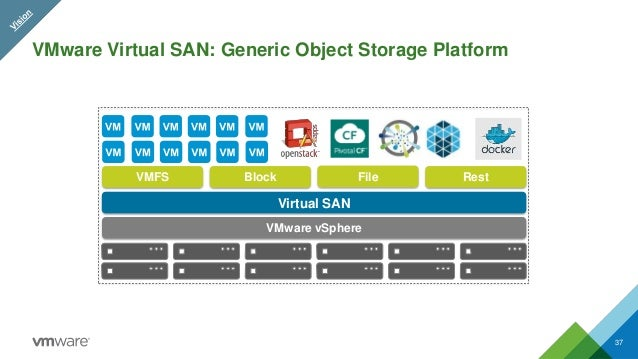 Virtual SAN 6 2, hyper-converged infrastructure software