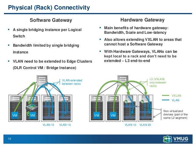 VMware NSX and Arista L2 Hardware VTEP Gateway Integration