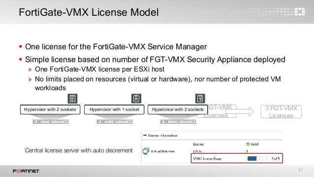 Fortigate Vm License Keygen - soupfacts