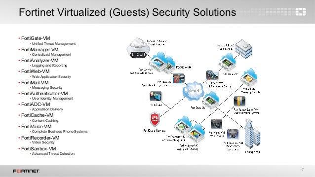 Fortinet & VMware integration