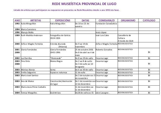 REDE MUSEÍSTICA PROVINCIAL DE LUGO Listado de artistas que participaron ou expuseron en proxectos na Rede Museística dende...
