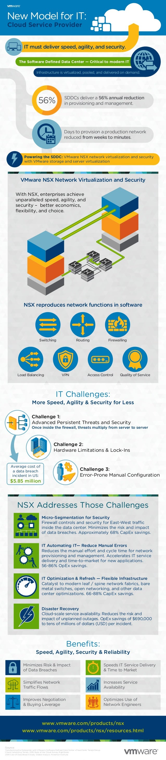 www.vmware.com/products/nsx www.vmware.com/products/nsx/resources.html Source: Transforming the Datacenter with VMware's S...