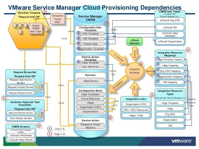 V mware advanced cloud proof of concept (poc)