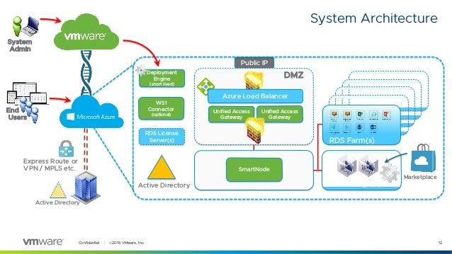 VMware Workspace ONE a synergie s Microsoftem