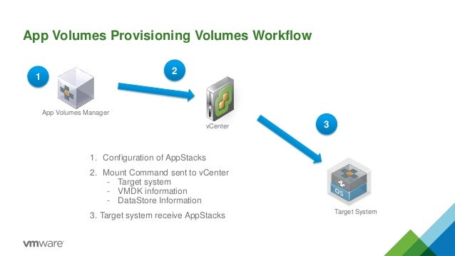 Vmware app volumes troubleshooting app volumes provisioning ccuart Choice Image