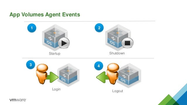 Vmware app volumes troubleshooting login app volumes agent events logout startup shutdown 43 21 ccuart Image collections