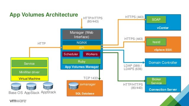 Vmware app volumes troubleshooting volume per user 6 vcenter app ccuart Image collections