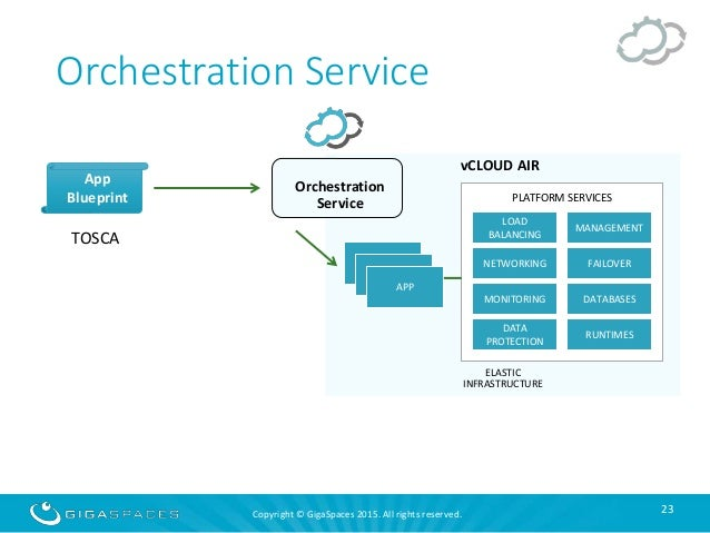 Real world application orchestration made easy on vmware vcloud air 23 malvernweather Choice Image