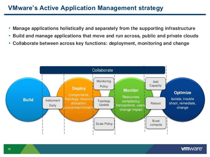 Image result for Application management in vmware