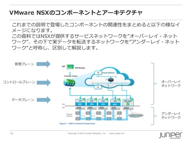 10 Copyright © 2016 Juniper Networks, Inc. www.juniper.net VMware NSXのコンポーネントとアーキテクチャ これまでの説明で登場したコンポーネントの関連性をまとめると以下の様なイ ...