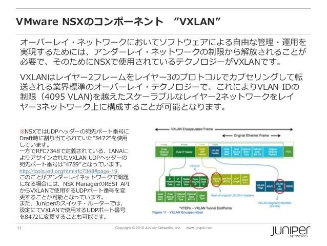 "11 Copyright © 2016 Juniper Networks, Inc. www.juniper.net VMware NSXのコンポーネント ""VXLAN"" オーバーレイ・ネットワークにおいてソフトウェアによる自由な管理・運用を ..."